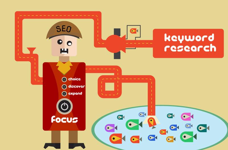 انتخاب کلمات کلیدی و بازاریابی محتوا